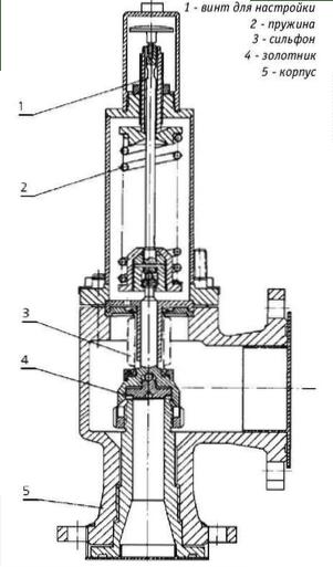 Предохранительный клапан: конструкция